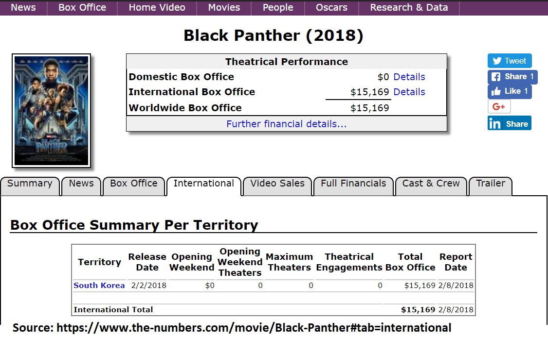 Black Panther Box office FLOP