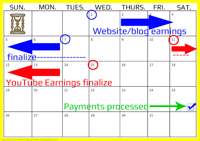 The finalization process for AdSense ad earnings for publishers.