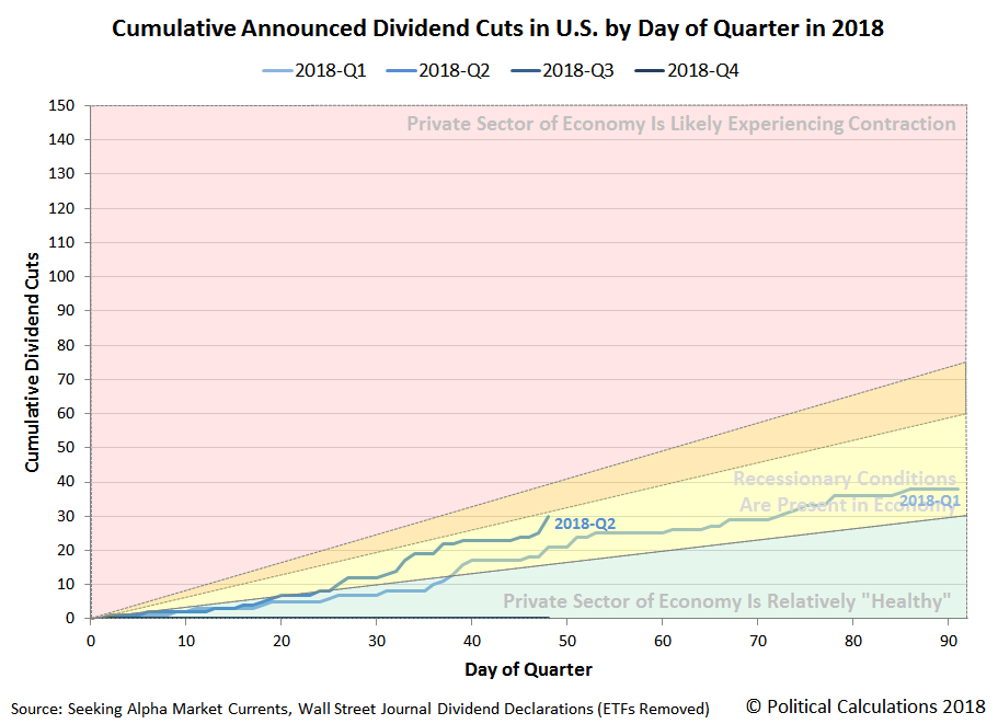 Cumulative Announced Dividend Cuts in U.S. by Day of Quarter in 2018, 2018Q1 and 2018Q2 (QTD)