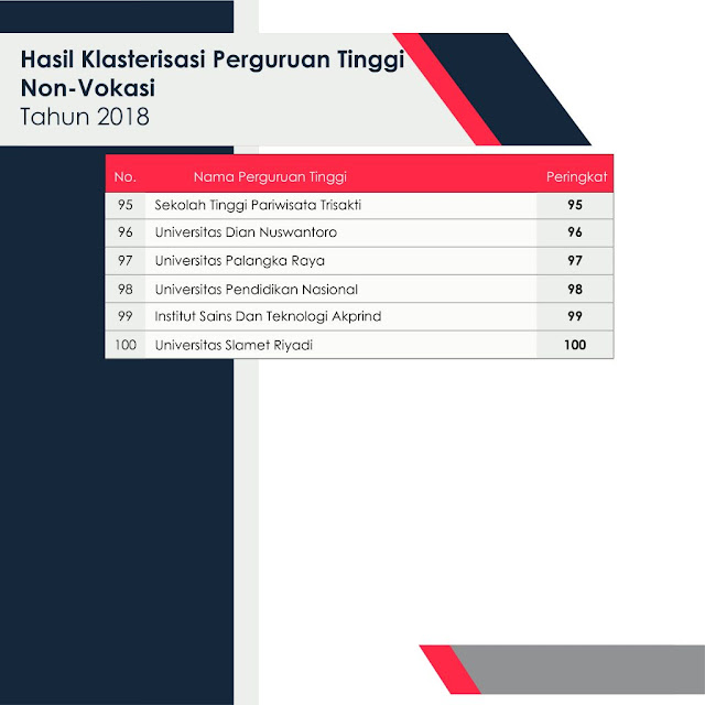 dan klasterisasi perguruan tinggi tinggi Indonesia tahun  PERINGKAT PERGURUAN TINGGI (PT) NON-VOKASI DI INDONESIA TAHUN 2018
