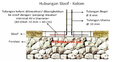 Cara Menghitung Kebutuhan Besi Dan Beton Untuk Pekerjaan Pondasi Sloof 1