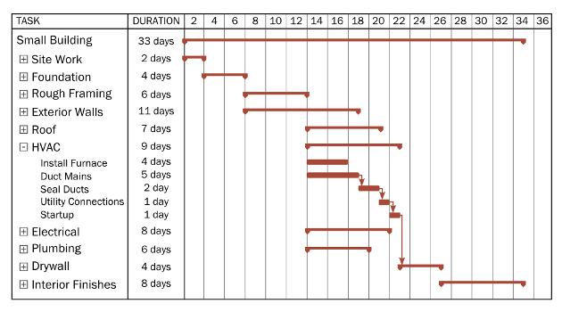 also example of  gantt chart rh itkiuspot