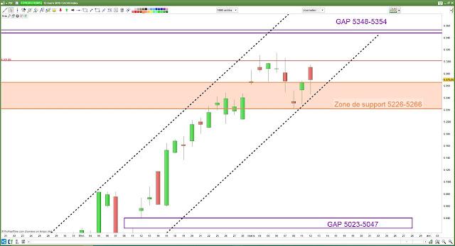 Analyse chartiste du CAC40.12/03/19