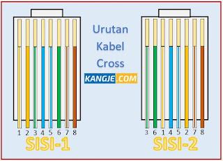 Susunan Kabel Cross UTP dan Fungsi Kabel Cross dalam Jaringan Komputer