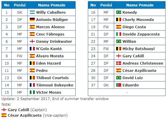 Daftar Pemain Chelsea 2017-2018