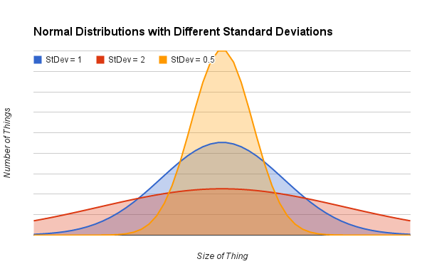 Different normal distributions with different standard deviations