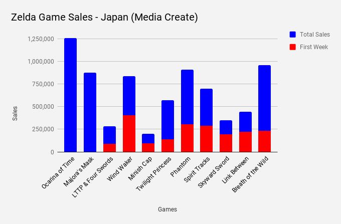 Breath of the Wild agora é o jogo da franquia mais vendido no Japão em 19 anos — Zelda