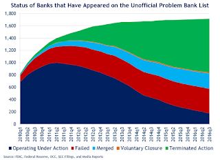 September 2016: Unofficial Problem Bank list declines to 177 Institutions, Q3 2016 Transition Matrix