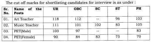 image : TGT Cut-off Marks 2018 for Shortlisted Candidates for Interview @ TeachMatters