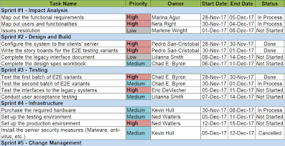 SAP Agile Project Plan