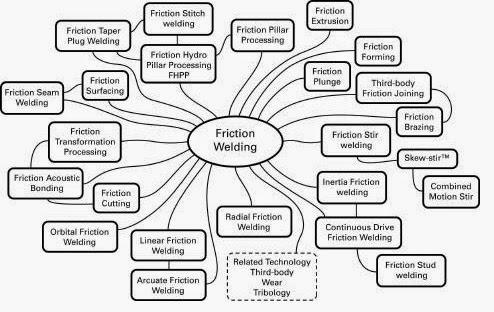 """literature world: """"Friction Stir Welding (FSW)"""