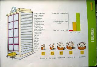 Уроки итальянского, цифры и части