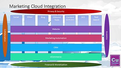 Marketing Cloud Integration - Cumulus Marketing