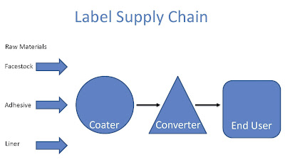 Label Supply Chain