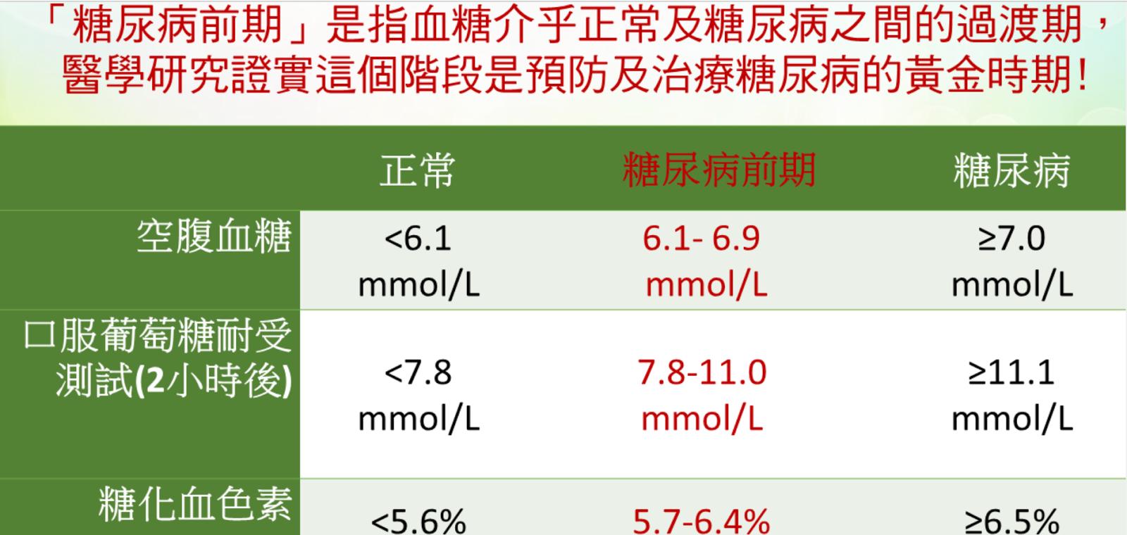 Kin Wing: 轉貼文章 ~ 血糖檢驗「空腹」幾小時最準確?可以喝水嗎?
