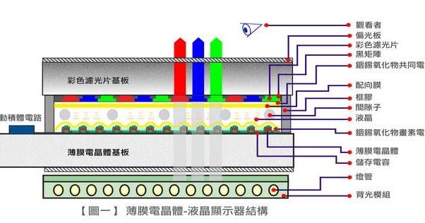 面板驅動IC設計目的簡介 | E.E. Breakdown