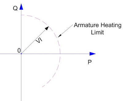 capability curve-armature heating limit