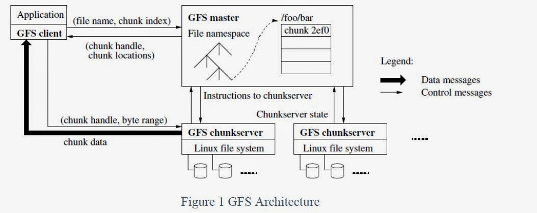 COMPUTER PROGRAMMING PROJECTS General architecture of Google File