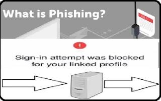 Phishing, Website, Prevention,Virus