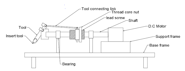 DESIGN AND FABRICATION OF SPHERICAL TURNING TOOL FOR LATHE MACHINE