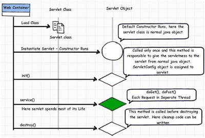 Servlet LifeCycle Interview Question
