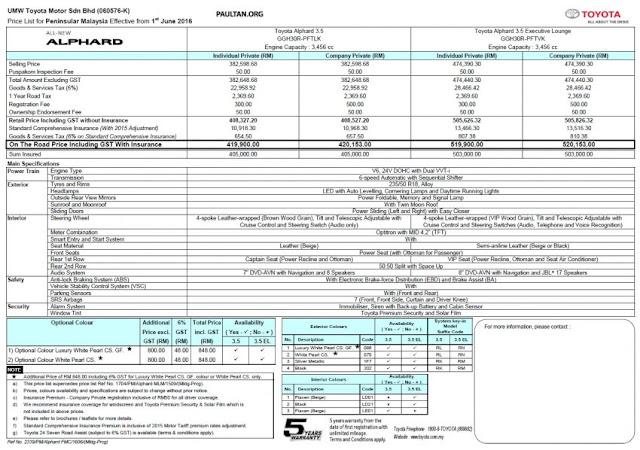 Toyota Alphard 2016 Spesifikasi