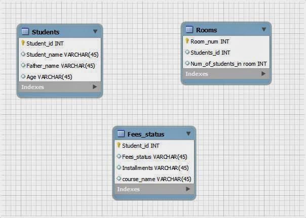 Hostel Database Management System: Project