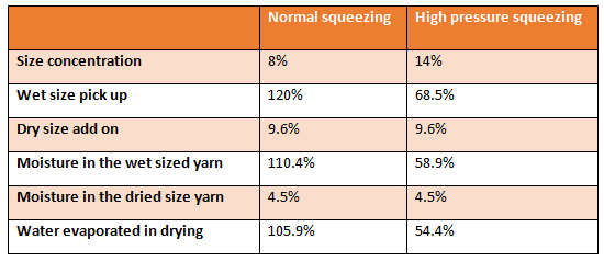 Comparison of normal and high pressure squeezing