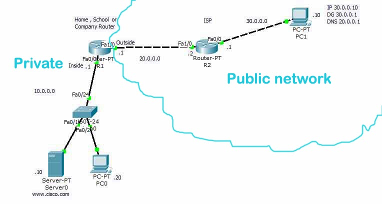 How to Configure Static NAT using Packet Tracer and GNS3 in