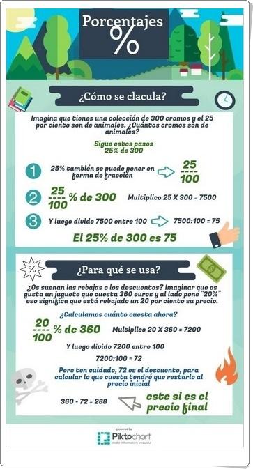 """Porcentajes"" (Infografía de Matemáticas)"