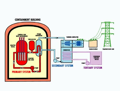nuclear power plant schematic diagram nuclear power plant layout and operation