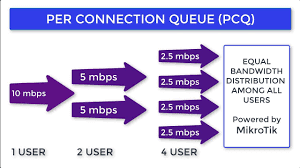 ISP Bandwidth Control with MikroTik PCQ -