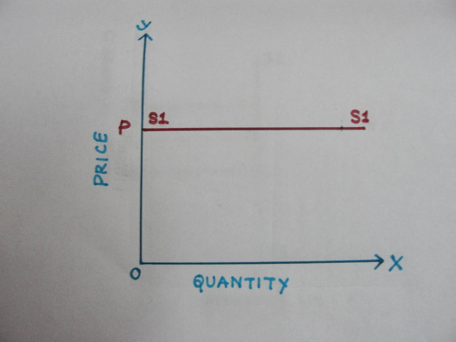 Economics Types Of Price Elasticity Of Supply Inelastic Elastic