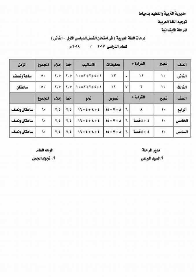 المحذوفات وتعديلات مناهج المواد الدراسية للعام الدراسى 2017 / 2018