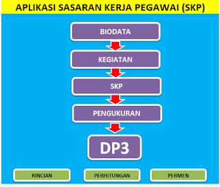 Aplikasi Sasaran Kerja Pegawai (SKP) 2017