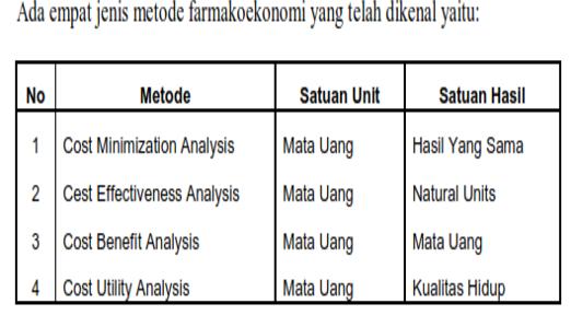 empat jenis metode farmakoekonomi