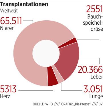 Organhandel Deutschland