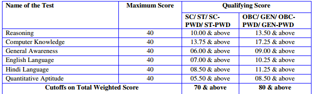 ibps rrb marks For Officer Scale-I  Cut off