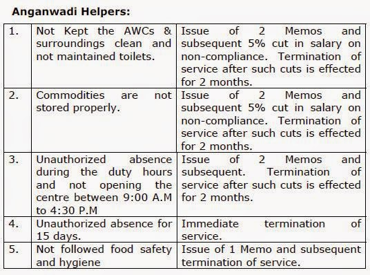 Service Rules to Anganwadi Workers and Anganwadi Helpers (Payment