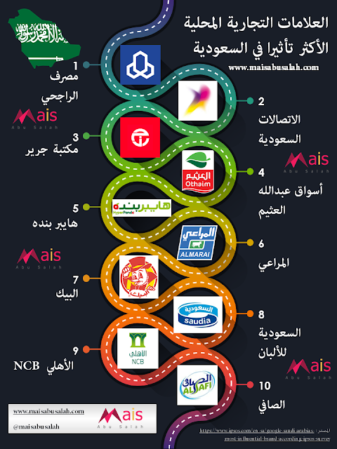 انفوجرافيك بأكثر العلامات التجارية المحلية تأثيرا في السعودية