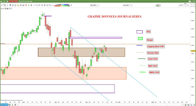 Analyse chartiste cac40 $cac [19/07/18]