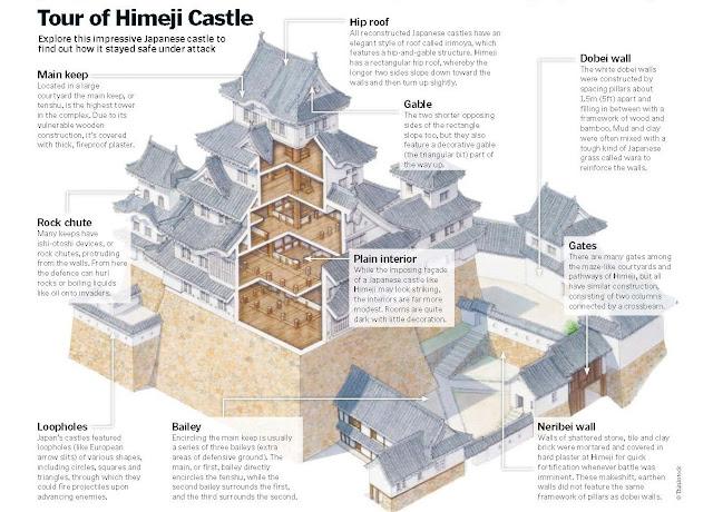 Inside A Japanese Castle, Himeji Castle, UNESCO World Heritage Site
