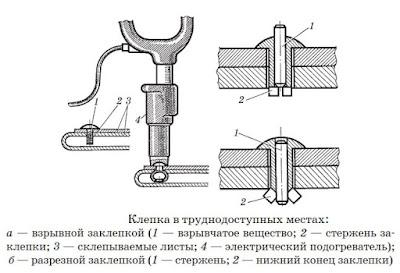 Взрывные и разрезные заклепки - Волгоград
