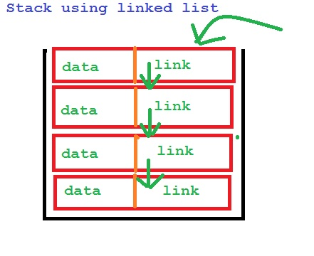 C++ - STACK Implementation with Linked List using C++ program