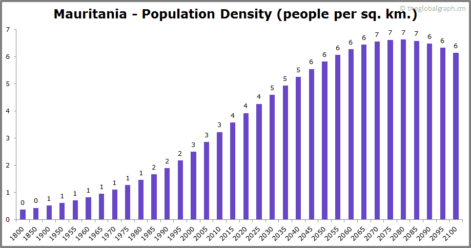 Mauritania  Population Density (people per sq. km.)