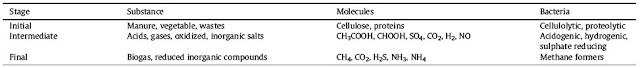 Degradasi anaerobik terhadap material organik