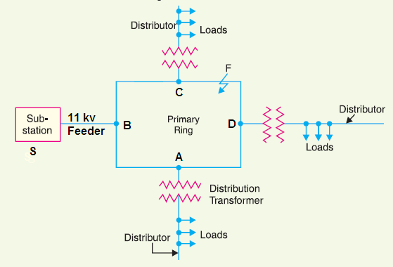 Connection scheme of distribution system ring main distribution system ccuart Images