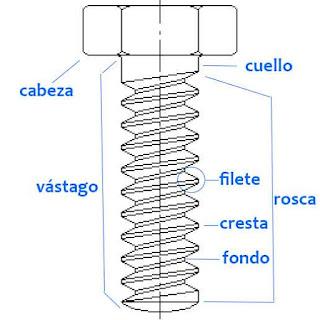 Las partes en las que se dividen los tornillos
