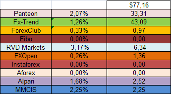 Прибыль ПАММ-площадок в процентном выражении за период 31.03.14 - 13.04.14 1