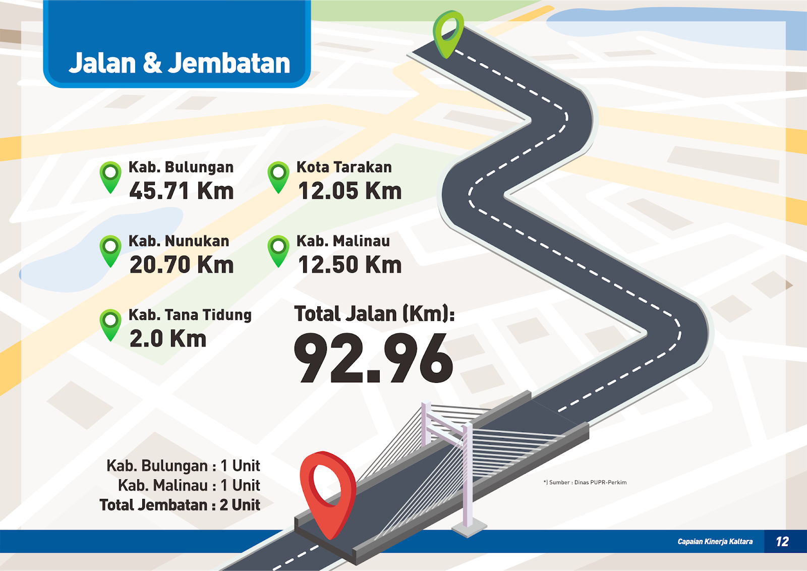 Tahun 2018 Infrastruktur Jalan Terus Digenjot Suara Kaltara